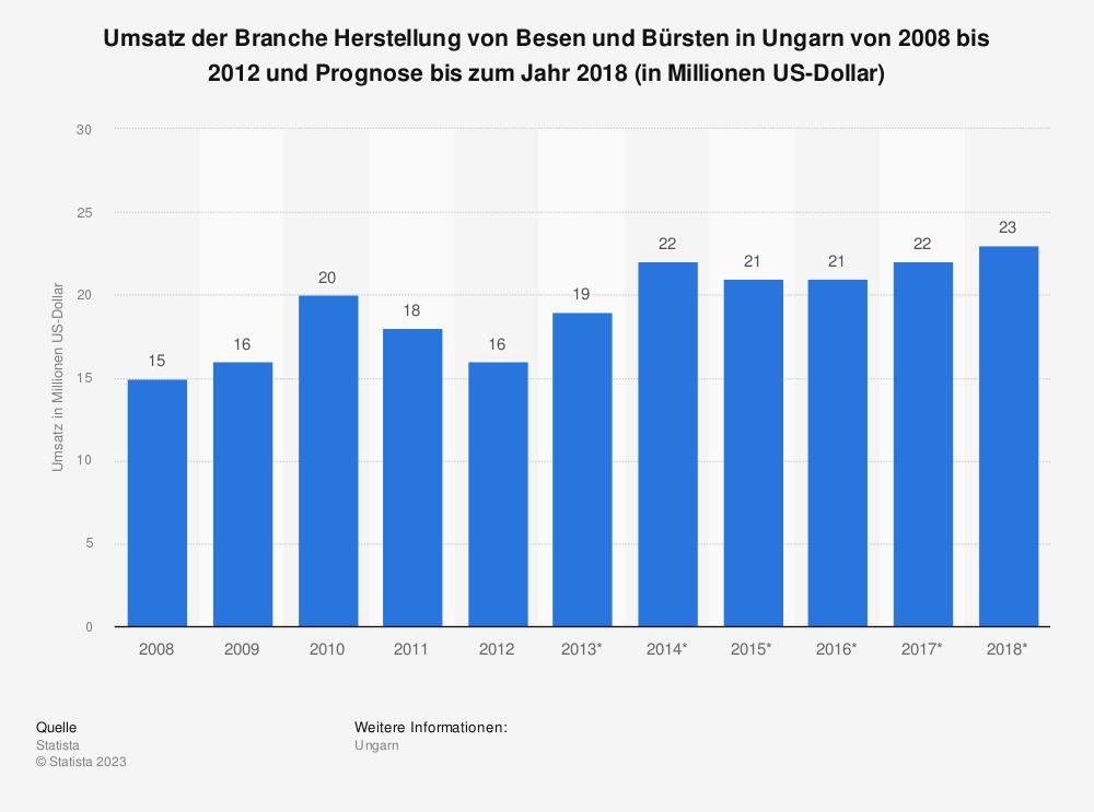 Statistik: Umsatz der Branche Herstellung von Besen und Bürsten in Ungarn von 2008 bis 2012 und Prognose bis zum Jahr 2018 (in Millionen US-Dollar) | Statista