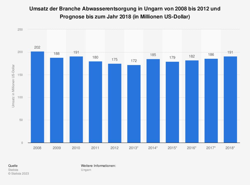 Statistik: Umsatz der Branche Abwasserentsorgung in Ungarn von 2008 bis 2012 und Prognose bis zum Jahr 2018 (in Millionen US-Dollar) | Statista