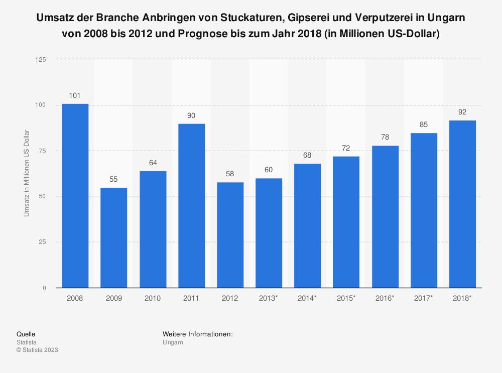 Statistik: Umsatz der Branche Anbringen von Stuckaturen, Gipserei und Verputzerei in Ungarn von 2008 bis 2012 und Prognose bis zum Jahr 2018 (in Millionen US-Dollar) | Statista