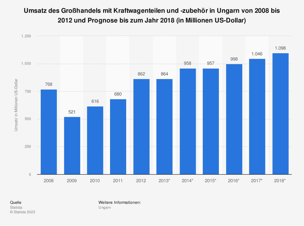 Statistik: Umsatz des Großhandels mit Kraftwagenteilen und -zubehör in Ungarn von 2008 bis 2012 und Prognose bis zum Jahr 2018 (in Millionen US-Dollar) | Statista