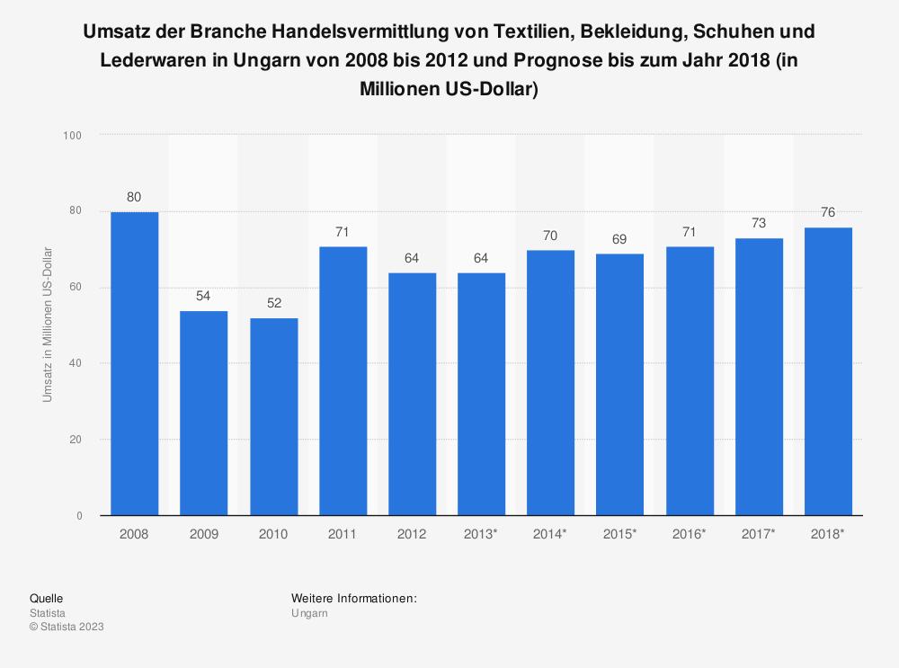 Statistik: Umsatz der Branche Handelsvermittlung von Textilien, Bekleidung, Schuhen und Lederwaren in Ungarn von 2008 bis 2012 und Prognose bis zum Jahr 2018 (in Millionen US-Dollar) | Statista