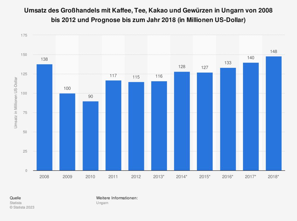 Statistik: Umsatz des Großhandels mit Kaffee, Tee, Kakao und Gewürzen in Ungarn von 2008 bis 2012 und Prognose bis zum Jahr 2018 (in Millionen US-Dollar) | Statista