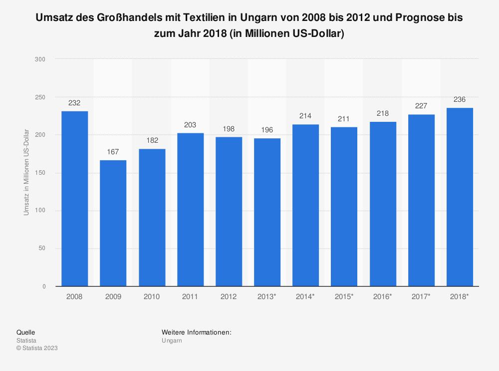 Statistik: Umsatz des Großhandels mit Textilien in Ungarn von 2008 bis 2012 und Prognose bis zum Jahr 2018 (in Millionen US-Dollar) | Statista