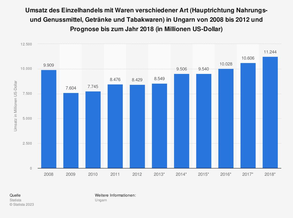 Statistik: Umsatz des Einzelhandels mit Waren verschiedener Art (Hauptrichtung Nahrungs- und Genussmittel, Getränke und Tabakwaren) in Ungarn von 2008 bis 2012 und Prognose bis zum Jahr 2018 (in Millionen US-Dollar) | Statista