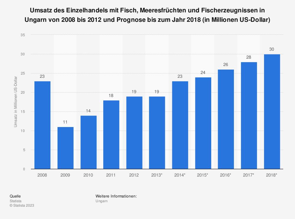 Statistik: Umsatz des Einzelhandels mit Fisch, Meeresfrüchten und Fischerzeugnissen in Ungarn von 2008 bis 2012 und Prognose bis zum Jahr 2018 (in Millionen US-Dollar) | Statista