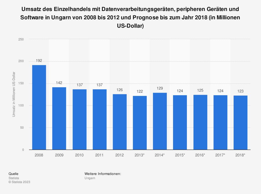 Statistik: Umsatz des Einzelhandels mit Datenverarbeitungsgeräten, peripheren Geräten und Software in Ungarn von 2008 bis 2012 und Prognose bis zum Jahr 2018 (in Millionen US-Dollar)   Statista