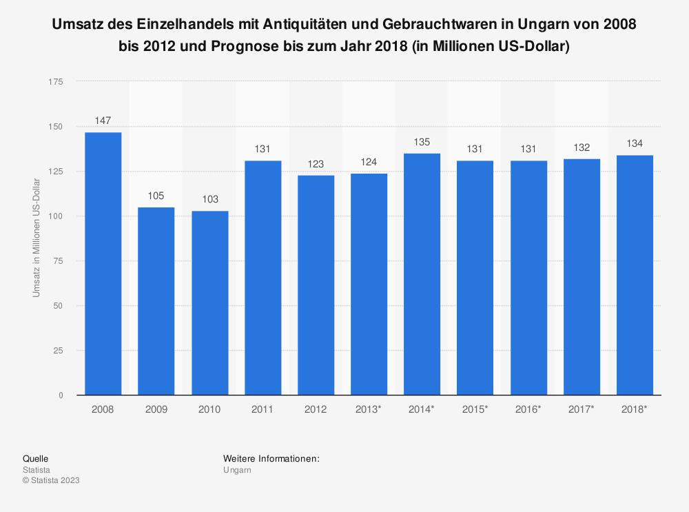 Statistik: Umsatz des Einzelhandels mit Antiquitäten und Gebrauchtwaren in Ungarn von 2008 bis 2012 und Prognose bis zum Jahr 2018 (in Millionen US-Dollar) | Statista