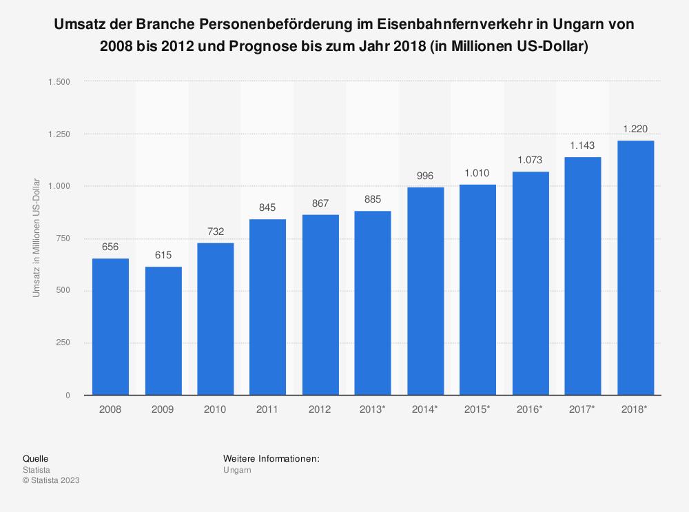 Statistik: Umsatz der Branche Personenbeförderung im Eisenbahnfernverkehr in Ungarn von 2008 bis 2012 und Prognose bis zum Jahr 2018 (in Millionen US-Dollar) | Statista