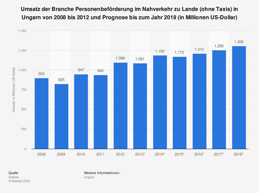 Statistik: Umsatz der Branche Personenbeförderung im Nahverkehr zu Lande (ohne Taxis) in Ungarn von 2008 bis 2012 und Prognose bis zum Jahr 2018 (in Millionen US-Dollar) | Statista