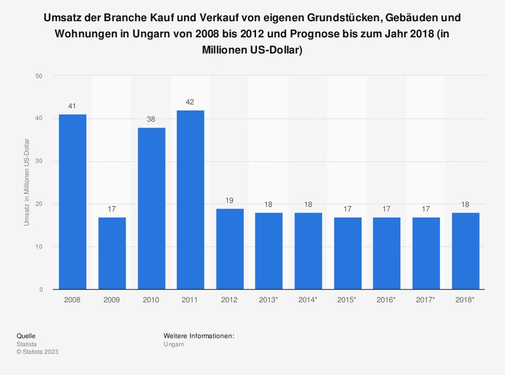 Statistik: Umsatz der Branche Kauf und Verkauf von eigenen Grundstücken, Gebäuden und Wohnungen in Ungarn von 2008 bis 2012 und Prognose bis zum Jahr 2018 (in Millionen US-Dollar) | Statista