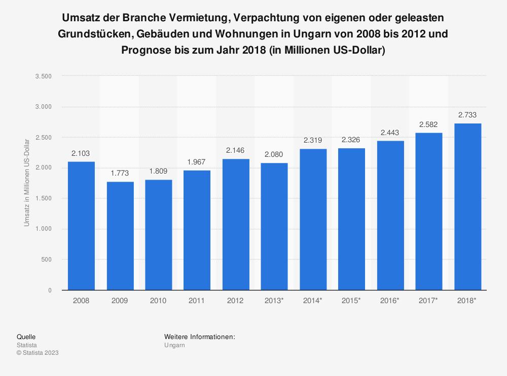 Statistik: Umsatz der Branche Vermietung, Verpachtung von eigenen oder geleasten Grundstücken, Gebäuden und Wohnungen in Ungarn von 2008 bis 2012 und Prognose bis zum Jahr 2018 (in Millionen US-Dollar) | Statista