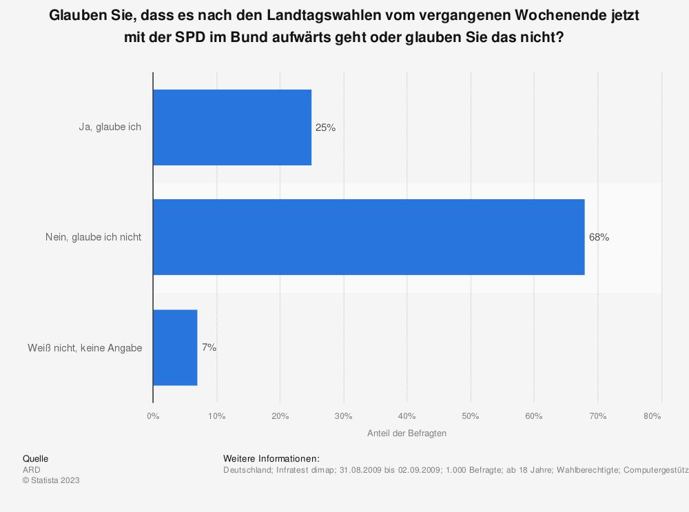 Statistik: Glauben Sie, dass es nach den Landtagswahlen vom vergangenen Wochenende jetzt mit der SPD im Bund aufwärts geht oder glauben Sie das nicht? | Statista