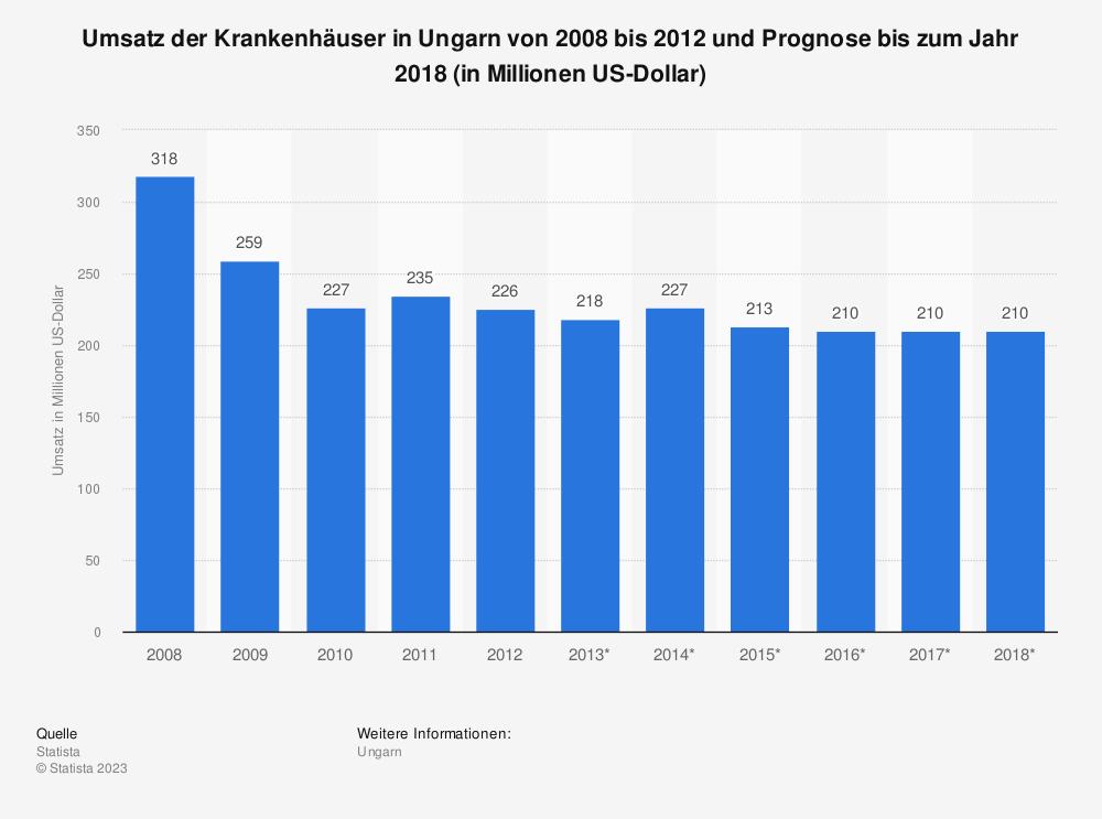Statistik: Umsatz der Krankenhäuser in Ungarn von 2008 bis 2012 und Prognose bis zum Jahr 2018 (in Millionen US-Dollar) | Statista