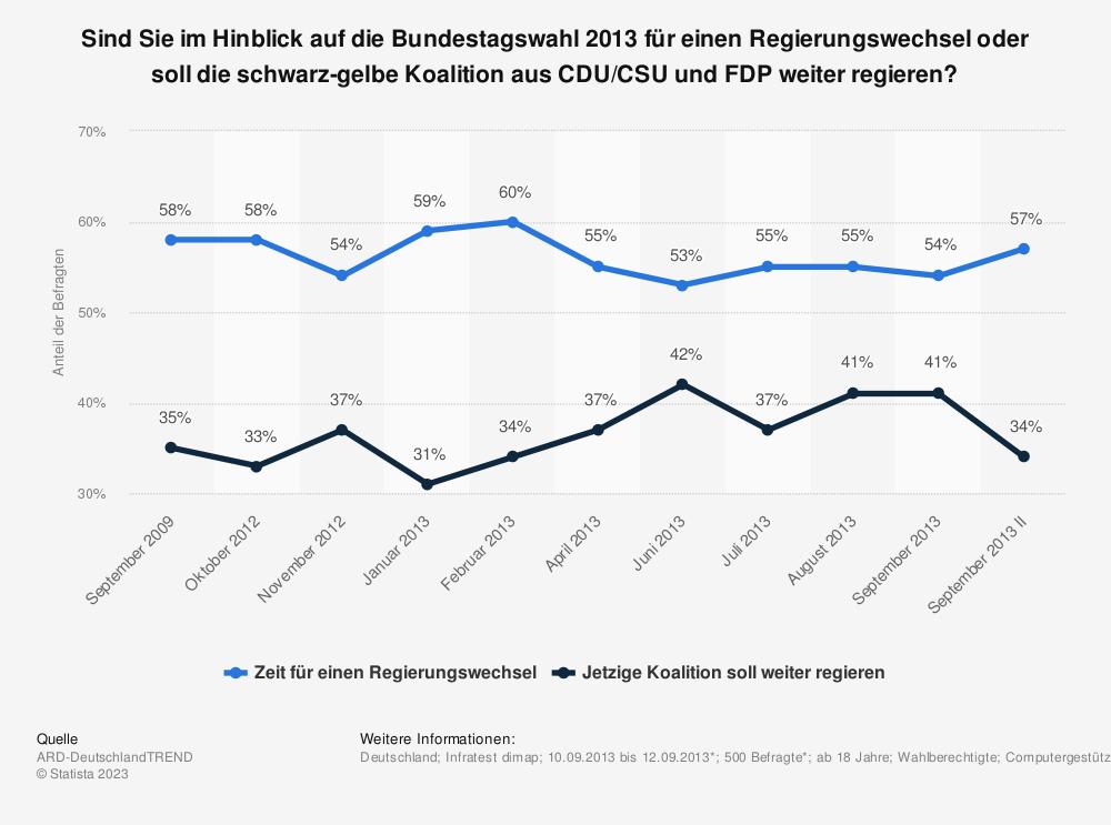 Statistik: Sind Sie im Hinblick auf die Bundestagswahl 2013 für einen Regierungswechsel oder soll die schwarz-gelbe Koalition aus CDU/CSU und FDP weiter regieren? | Statista