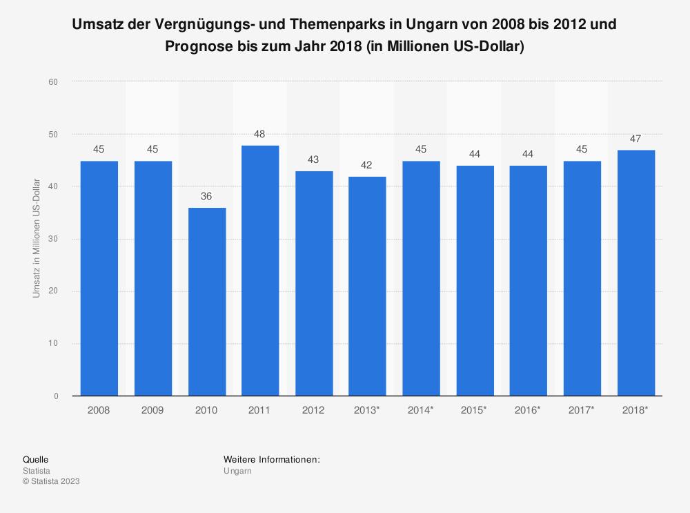 Statistik: Umsatz der Vergnügungs- und Themenparks in Ungarn von 2008 bis 2012 und Prognose bis zum Jahr 2018 (in Millionen US-Dollar) | Statista