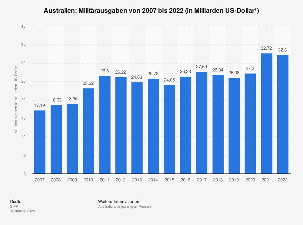 Statistik: Militärausgaben von Australien in den Jahren von 2001 bis 2017 (in Milliarden US-Dollar*) | Statista