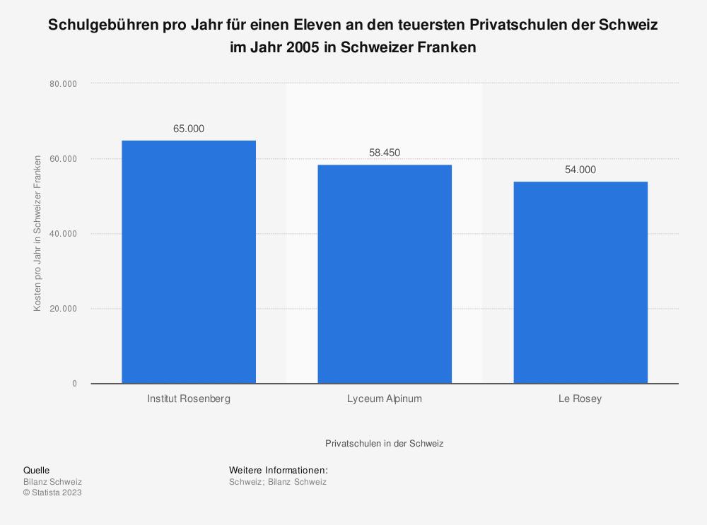 Statistik: Schulgebühren pro Jahr für einen Eleven an den teuersten Privatschulen der Schweiz im Jahr 2005 in Schweizer Franken | Statista