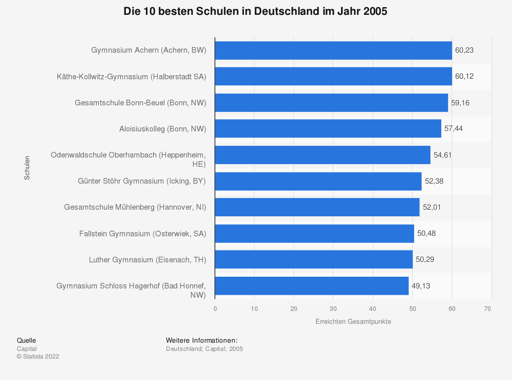 Statistik: Die 10 besten Schulen in Deutschland im Jahr 2005 | Statista