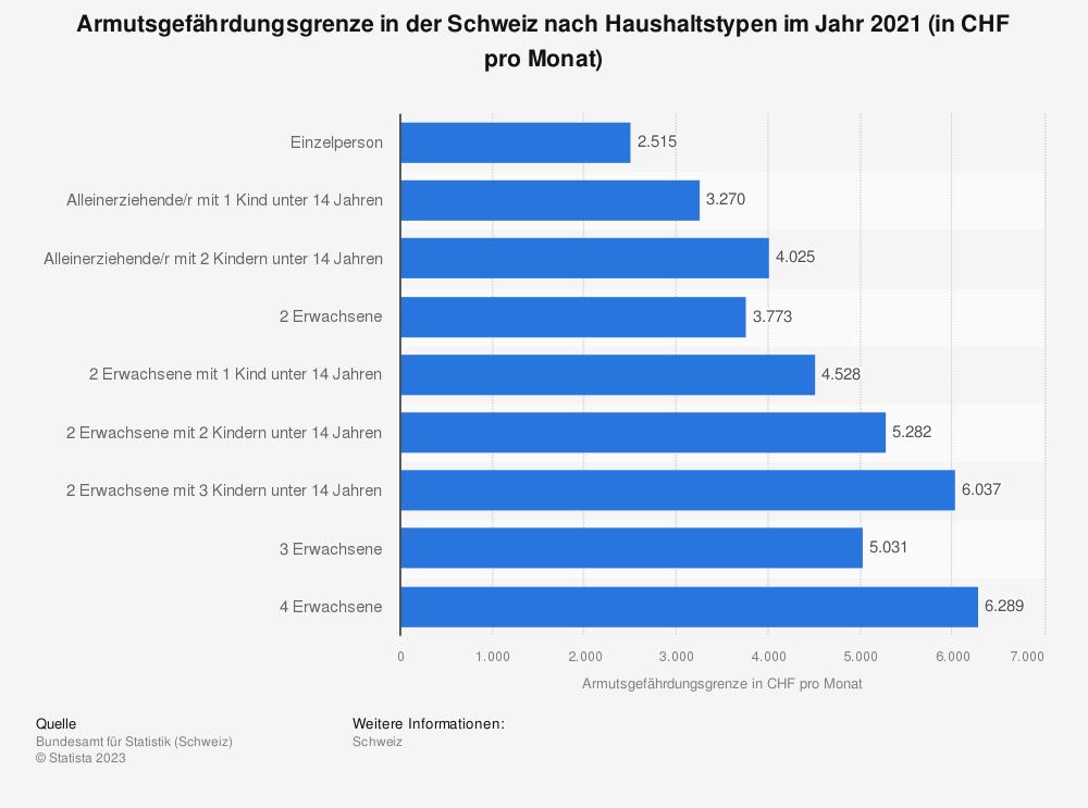 Statistik: Armutsgefährdungsgrenze in der Schweiz nach Haushaltstypen im Jahr 2018 (in CHF pro Monat) | Statista