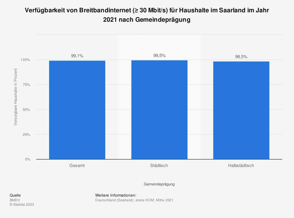 Statistik: Verfügbarkeit von Breitbandinternet (≥ 30Mbit/s) für Haushalte im Saarland im Jahr 2019 nach Gemeindeprägung | Statista