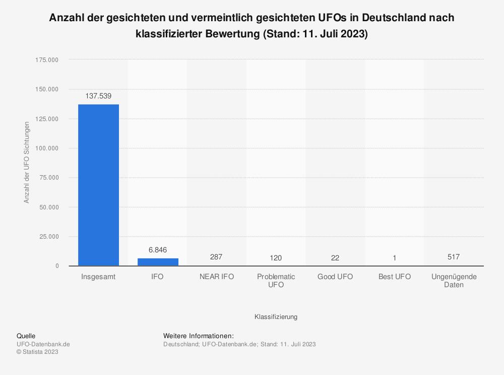 Statistik: Anzahl der gesichteten und vermeintlich gesichteten UFOs in Deutschland nach klassifizierter Bewertung (Stand 30. September 2009) | Statista