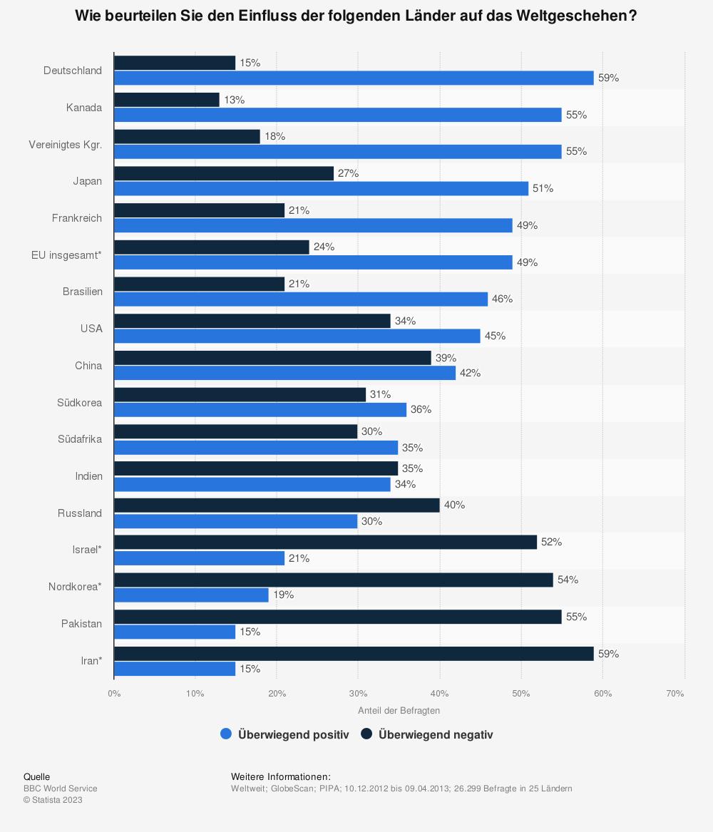 Statistik: Wie beurteilen Sie den Einfluss der folgenden Länder auf das Weltgeschehen? | Statista