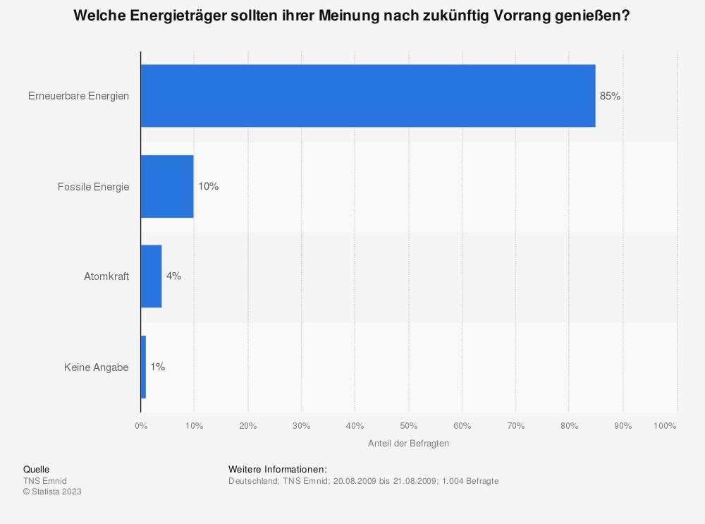 Statistik: Welche Energieträger sollten ihrer Meinung nach zukünftig Vorrang genießen? | Statista