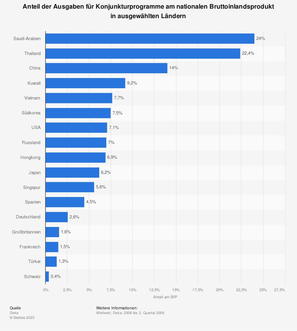 Statistik: Anteil der Ausgaben für Konjunkturprogramme am nationalen Bruttoinlandsprodukt in ausgewählten Ländern  | Statista