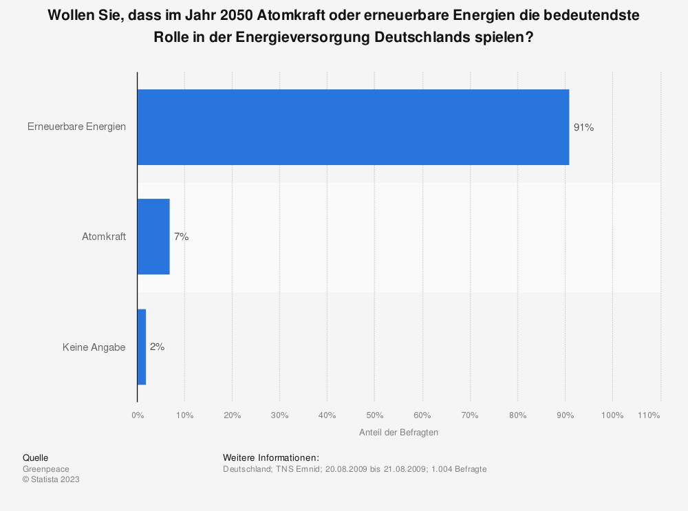 Statistik: Wollen Sie, dass im Jahr 2050 Atomkraft oder erneuerbare Energien die bedeutendste Rolle in der Energieversorgung Deutschlands spielen? | Statista