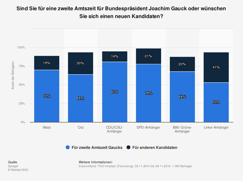 Statistik: Sind Sie für eine zweite Amtszeit für Bundespräsident Joachim Gauck oder wünschen Sie sich einen neuen Kandidaten? | Statista