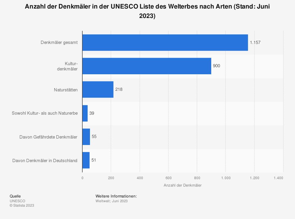 Statistik: Anzahl der Denkmäler in der UNESCO Liste des Welterbes nach Arten (Stand: Januar 2021) | Statista