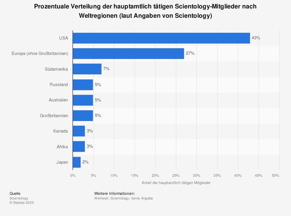 Statistik: Prozentuale Verteilung der hauptamtlich tätigen Scientology-Mitglieder nach Weltregionen (laut Angaben von Scientology) | Statista
