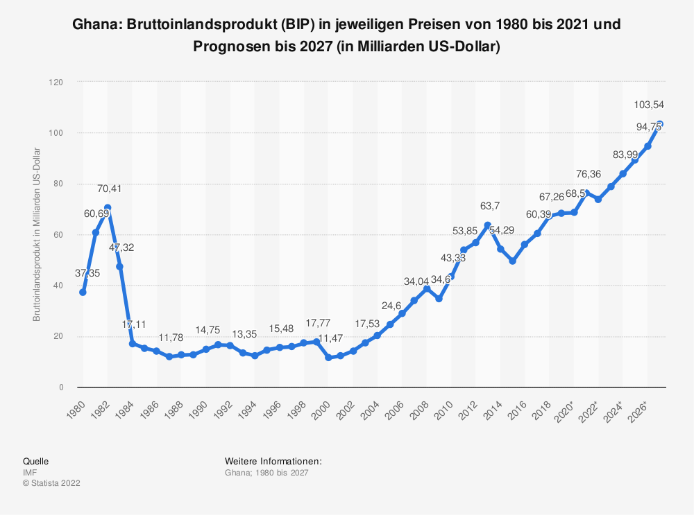 Statistik: Ghana: Bruttoinlandsprodukt (BIP) in jeweiligen Preisen von 1980 bis 2019 und Prognosen bis 2026 (in Milliarden US-Dollar) | Statista