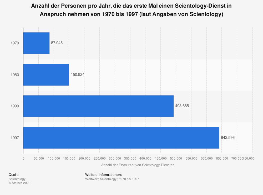 Statistik: Anzahl der Personen pro Jahr, die das erste Mal einen Scientology-Dienst in Anspruch nehmen von 1970 bis 1997 (laut Angaben von Scientology) | Statista