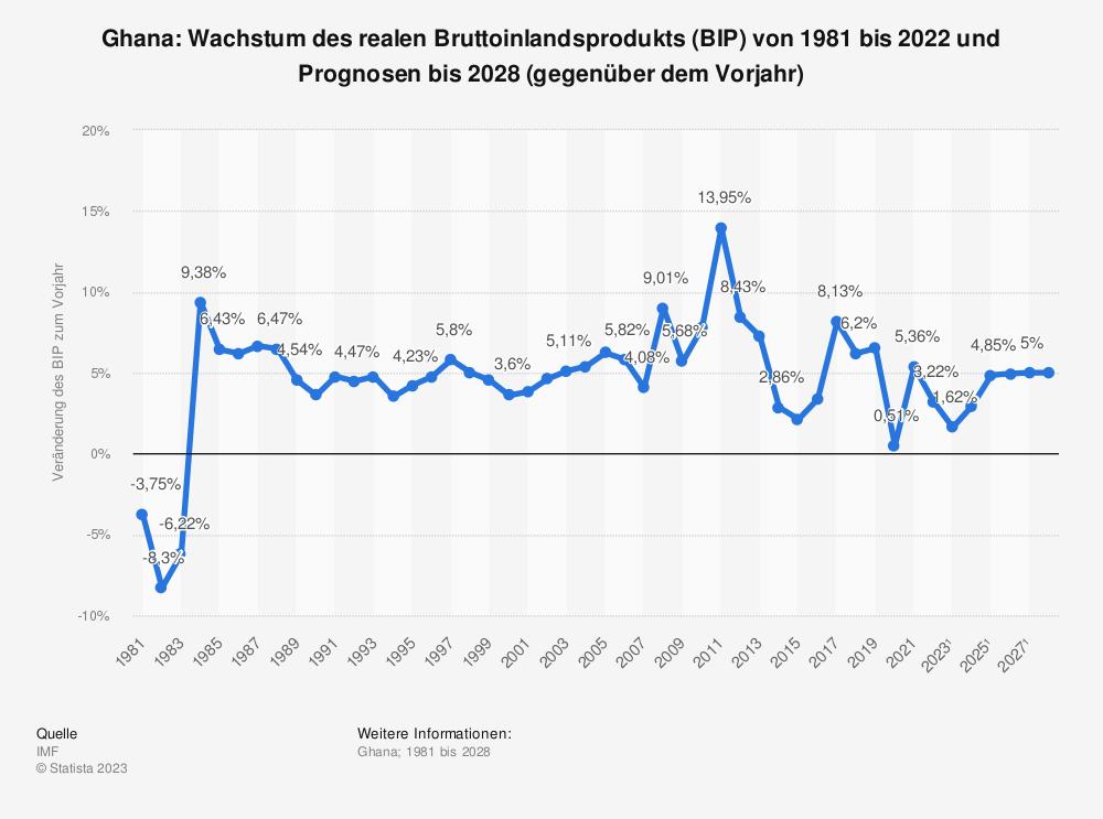 Statistik: Ghana: Wachstum des realen Bruttoinlandsprodukts (BIP) von 1980 bis 2018 und Prognosen bis 2021 (gegenüber dem Vorjahr) | Statista