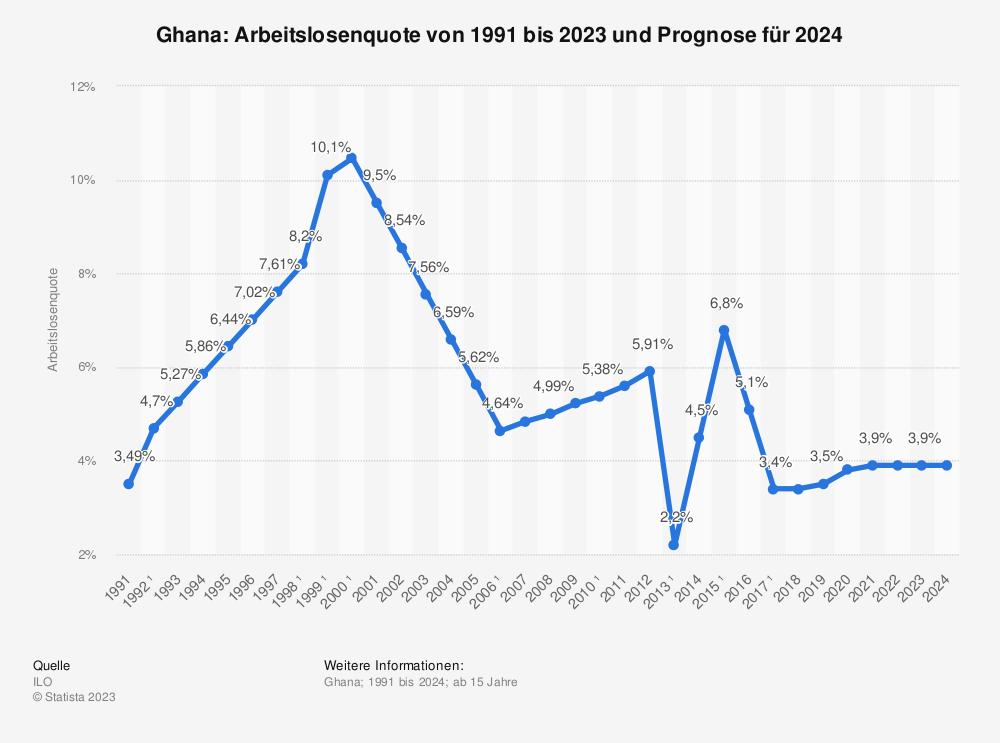 Statistik: Ghana: Arbeitslosenquote von 2008 bis 2018 | Statista