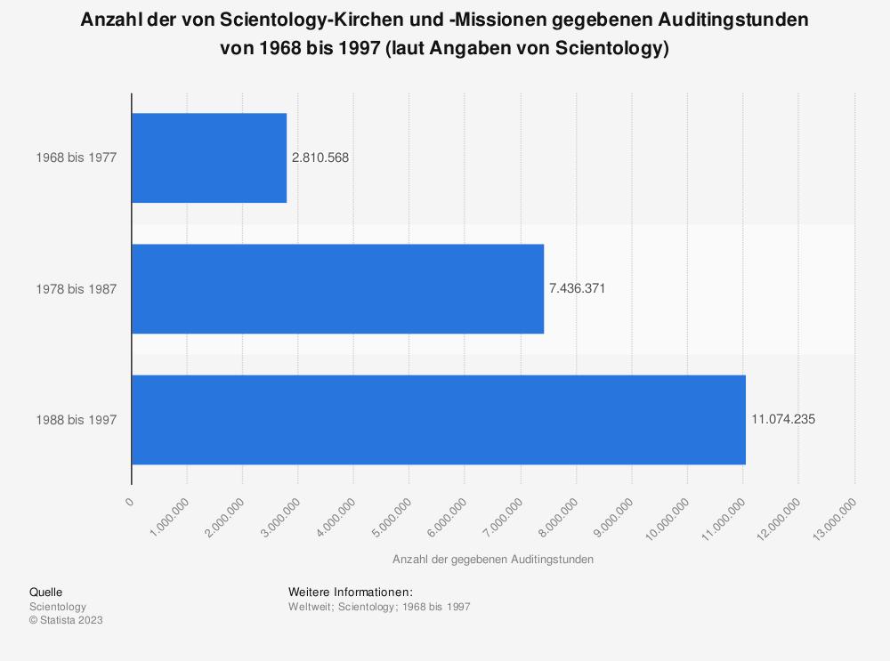 Statistik: Anzahl der von Scientology-Kirchen und -Missionen gegebenen Auditingstunden von 1968 bis 1997 (laut Angaben von Scientology) | Statista