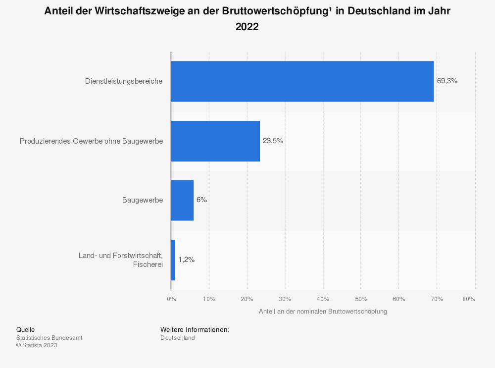 Statistik: Anteil der Wirtschaftssektoren an der Bruttowertschöpfung* in Deutschland im Jahr 2018  | Statista