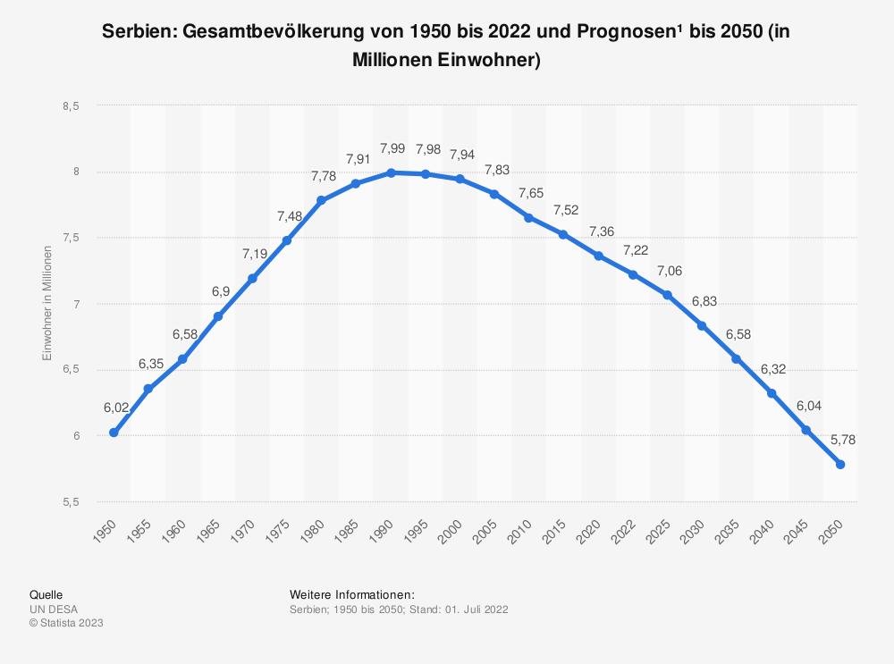 Statistik: Serbien: Gesamtbevölkerung von 1997 bis 2019 und Prognosen bis 2025 (in Millionen Einwohner) | Statista