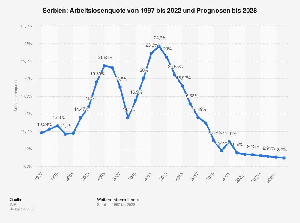 Statistik: Serbien: Arbeitslosenquote von 2008 bis 2018 | Statista