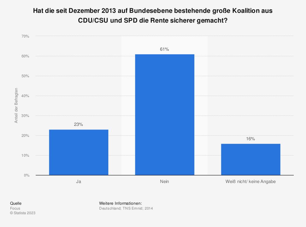 Statistik: Hat die seit Dezember 2013 auf Bundesebene bestehende große Koalition aus CDU/CSU und SPD die Rente sicherer gemacht? | Statista