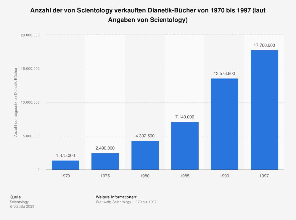 Statistik: Anzahl der von Scientology verkauften Dianetik-Bücher von 1970 bis 1997 (laut Angaben von Scientology) | Statista