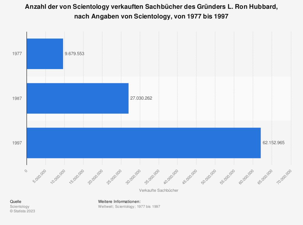 Statistik: Anzahl der von Scientology verkauften Sachbücher des Gründers L. Ron Hubbard, nach Angaben von Scientology, von 1977 bis 1997 | Statista