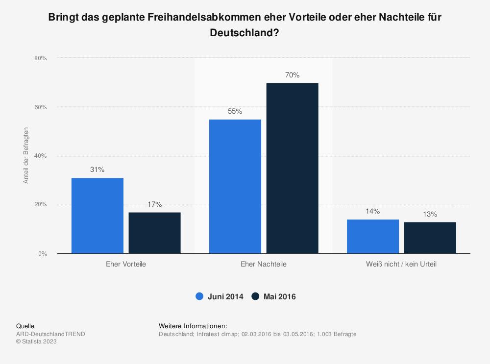 Statistik: Bringt das geplante Freihandelsabkommen eher Vorteile oder eher Nachteile für Deutschland? | Statista