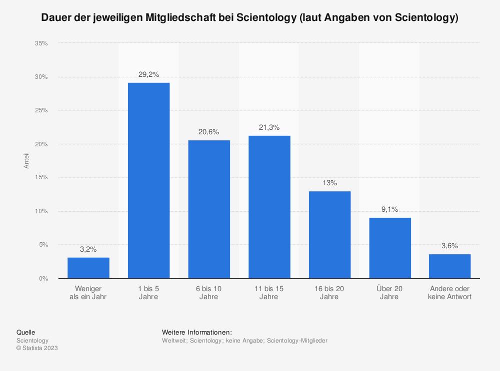 Statistik: Dauer der jeweiligen Mitgliedschaft bei Scientology (laut Angaben von Scientology) | Statista
