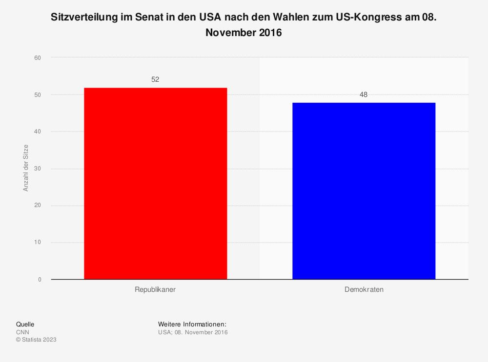 Statistik: Sitzverteilung im Senat in den USA nach den Wahlen zum US-Kongress am 08. November 2016 | Statista