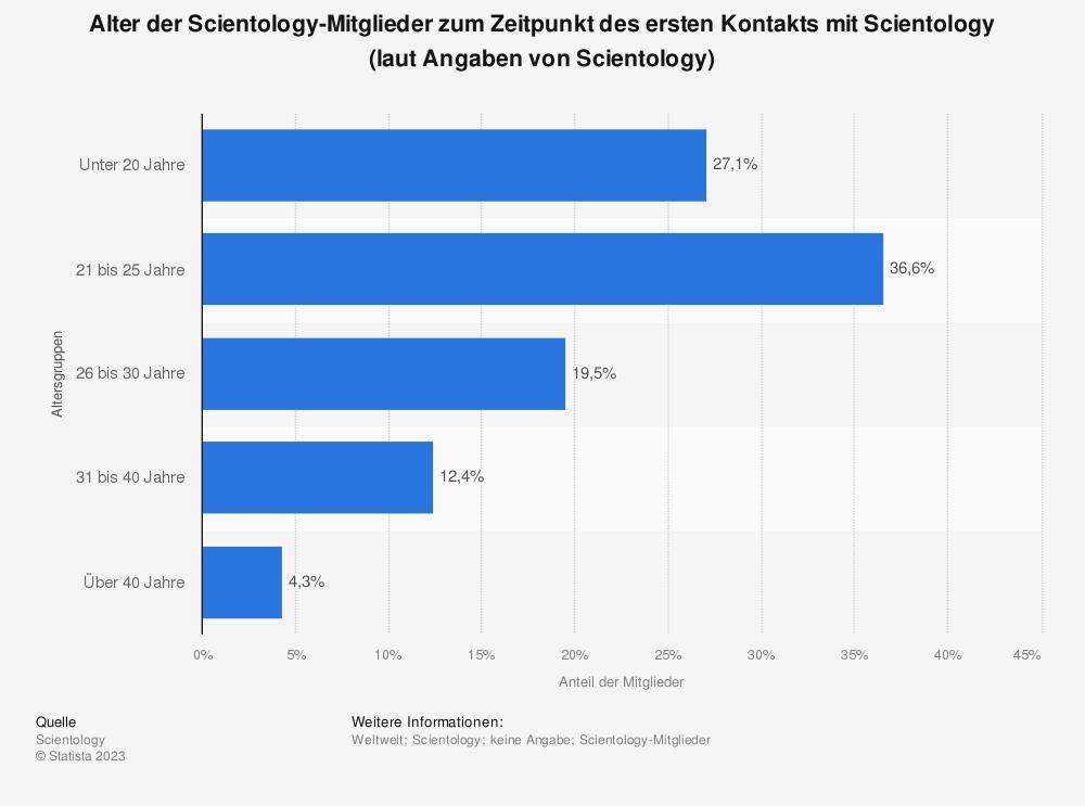 Statistik: Alter der Scientology-Mitglieder zum Zeitpunkt des ersten Kontakts mit Scientology (laut Angaben von Scientology) | Statista