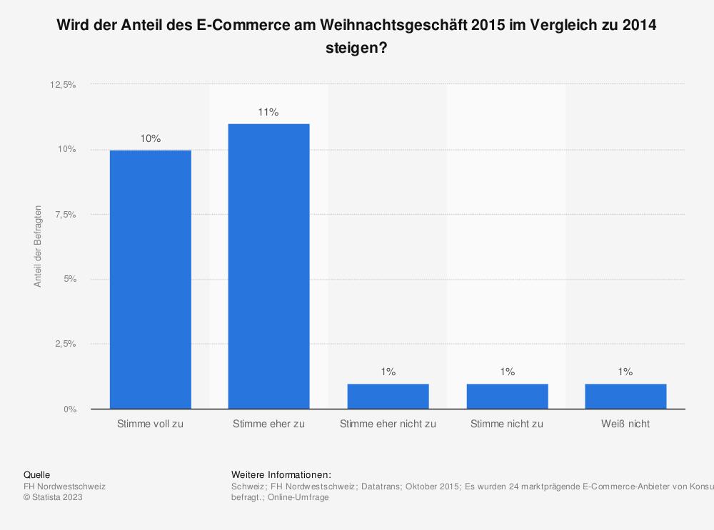 Statistik: Wird der Anteil des E-Commerce am Weihnachtsgeschäft 2015 im Vergleich zu 2014 steigen? | Statista