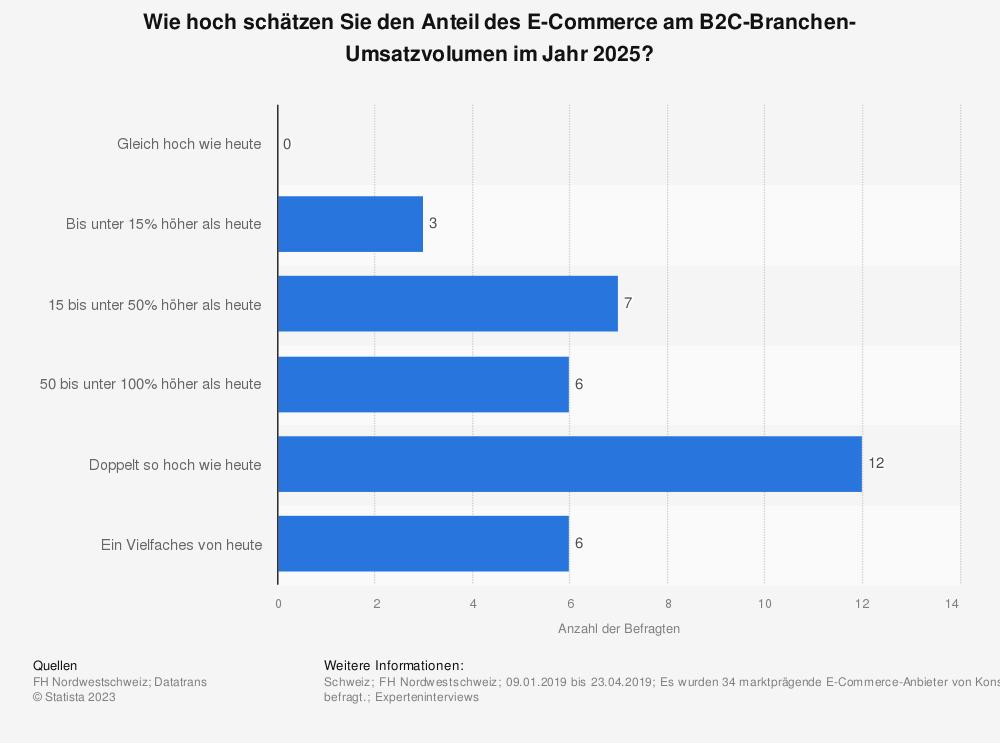 Statistik: Wie hoch schätzen Sie den Anteil des E-Commerce am B2C-Branchen-Umsatzvolumen im Jahr 2025? | Statista