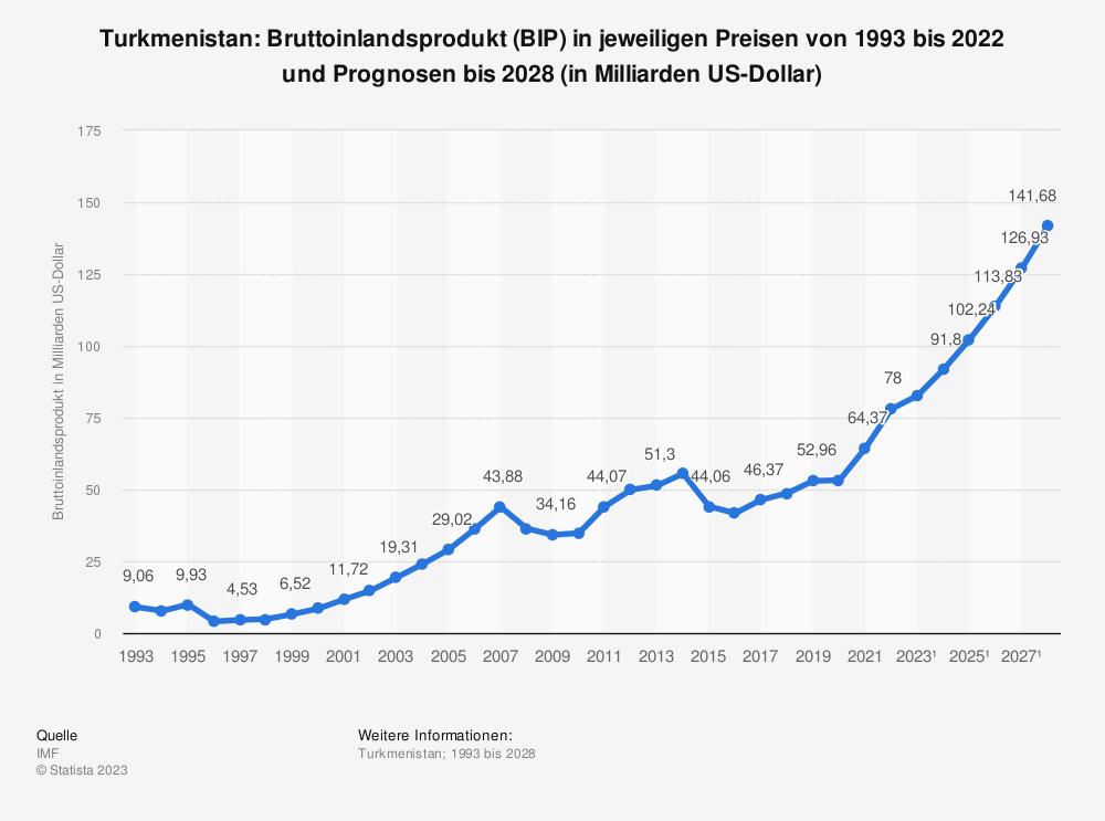 Statistik: Turkmenistan: Bruttoinlandsprodukt (BIP) in jeweiligen Preisen von 1992 bis 2017 und Prognosen bis 2024 (in Milliarden US-Dollar) | Statista